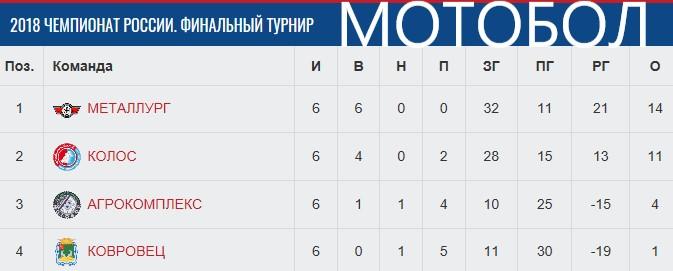 Таблица после 2-х фин. турниров ЧР-2018.jpg