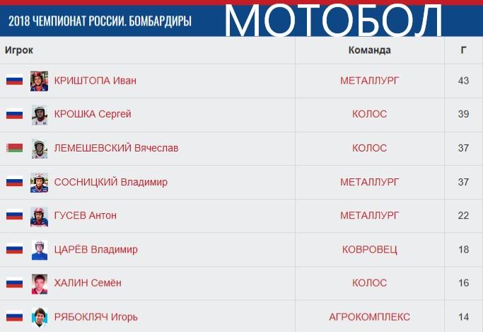 Бомбардиры после 3-х фин. турниров ЧР-2018.jpg