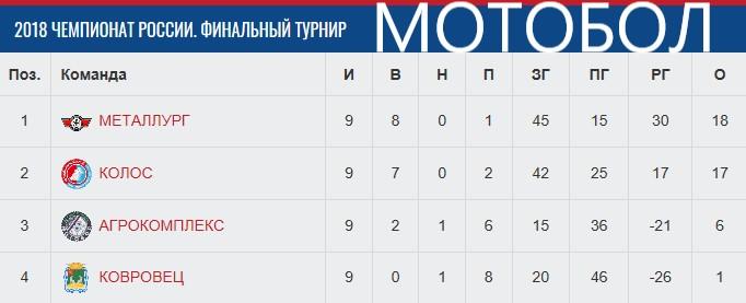 Табл. после 3-х фин. турниров ЧР-2018.jpg