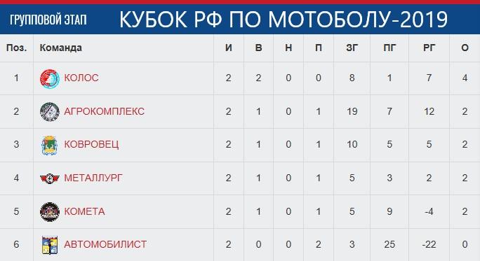 Табл. Кубка РФ-19 после 2-х дней.jpg