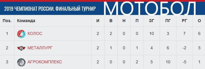 Табл. после 1-ого фин. турнира ЧР-19.jpg