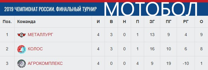 Табл. после 2-ого фин. турнира ЧР-19.jpg