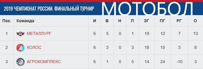 Табл. ЧР-19 после 3-х фин. турниров.jpg